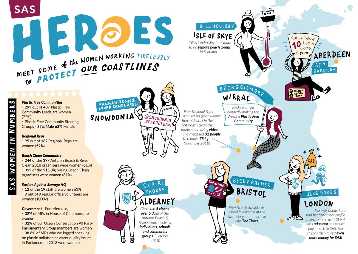 SAS: Infographics